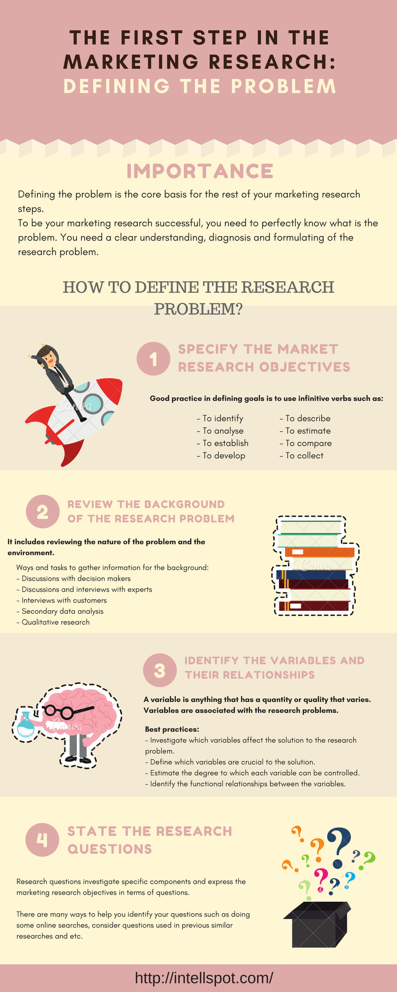 Defining the Market Research Problem Infographic