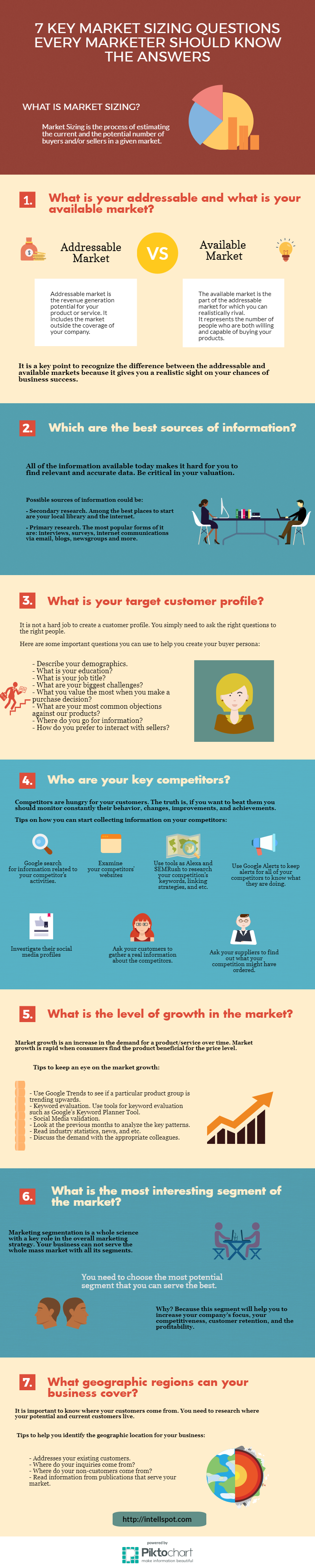 MARKET SIZING QUESTIONS Infographic