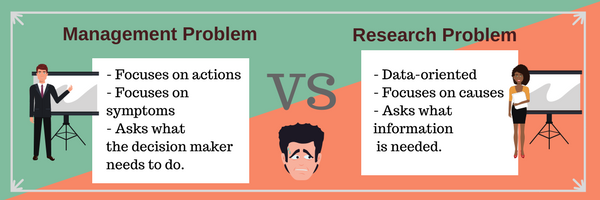 Management Problem vs Research Problem infographic