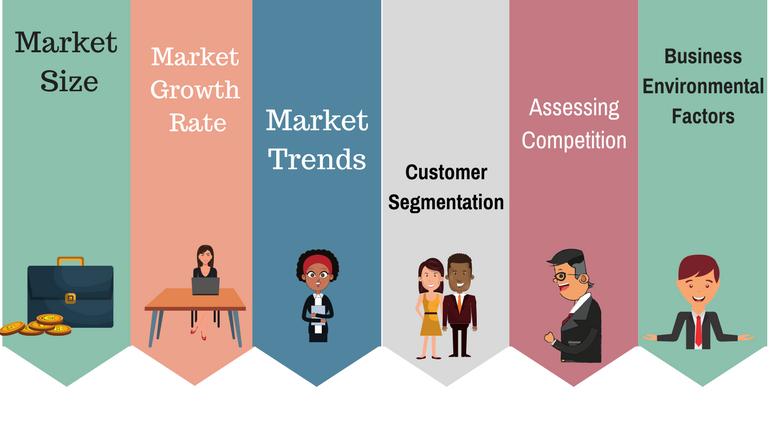 Market Analysis Elements