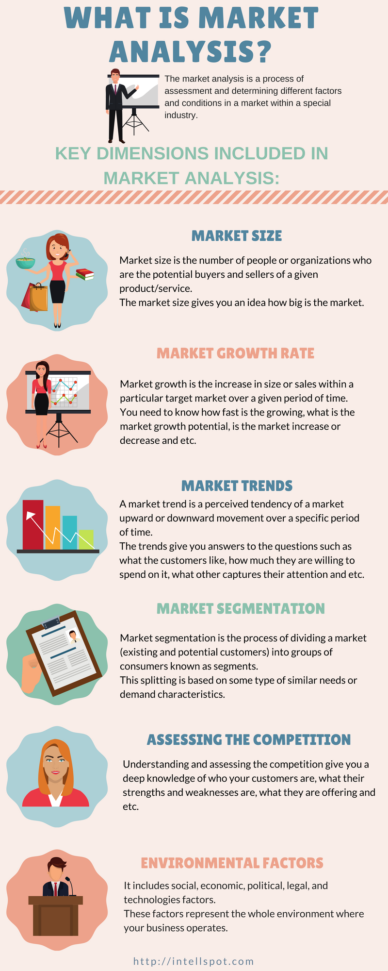 What is Market Analysis - Infographic