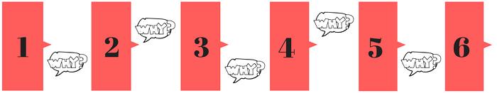 The 5 Whys RCA