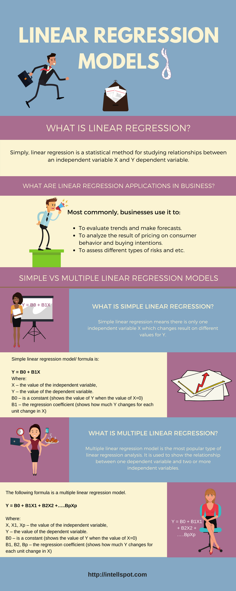 linear regression models infographic