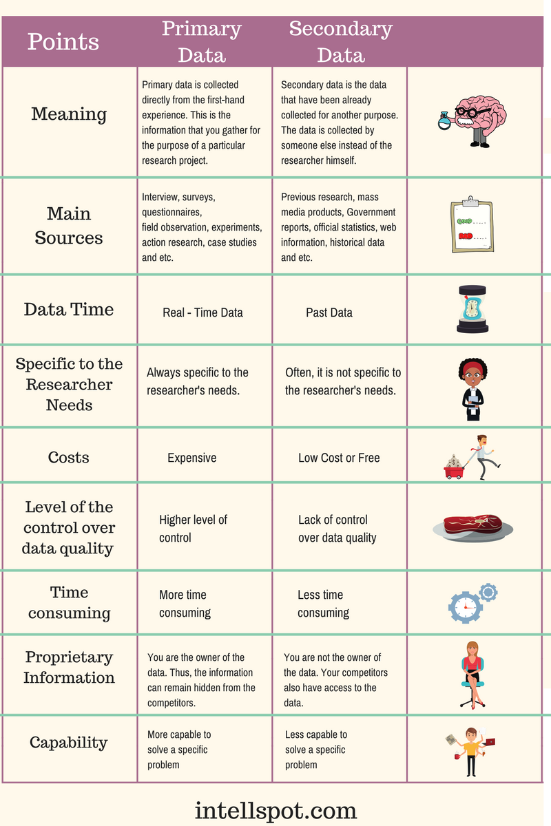 Primary Data VS Secondary Data- Comparison Chart 2