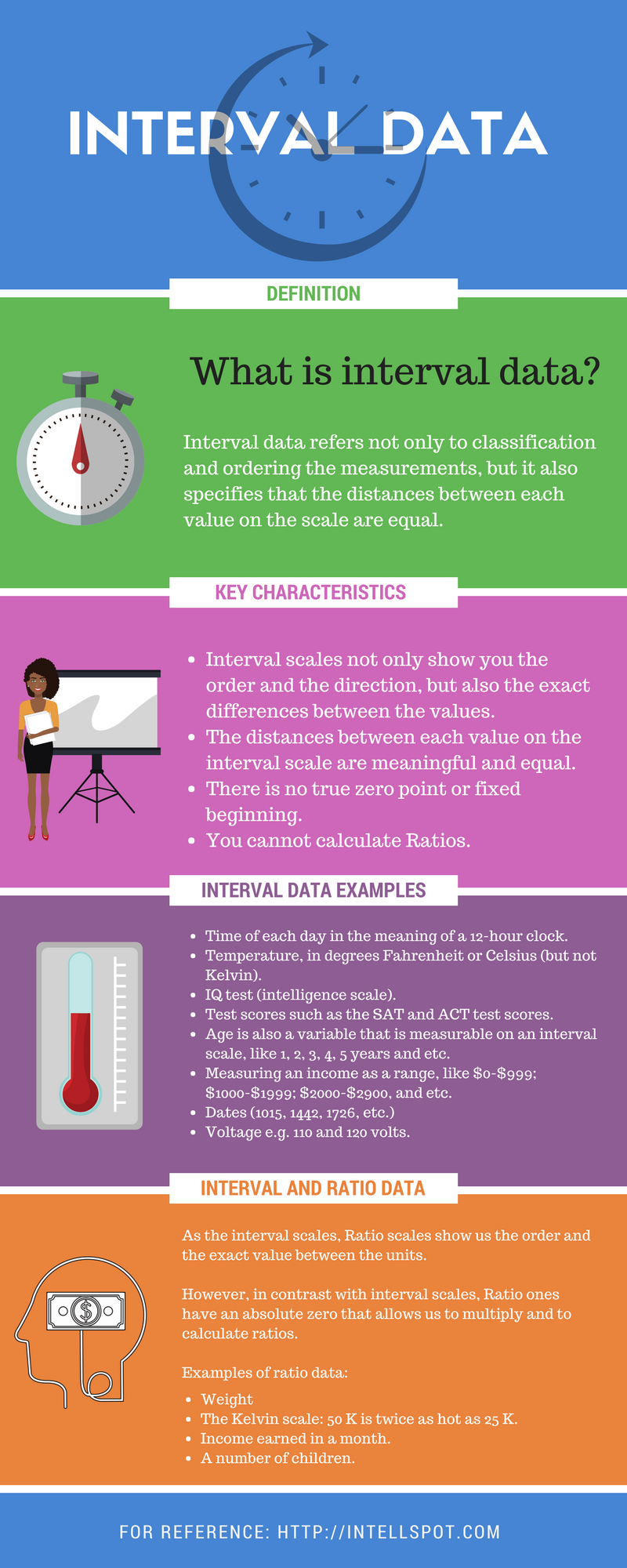 Interval Data Examples and Definition - Infographic