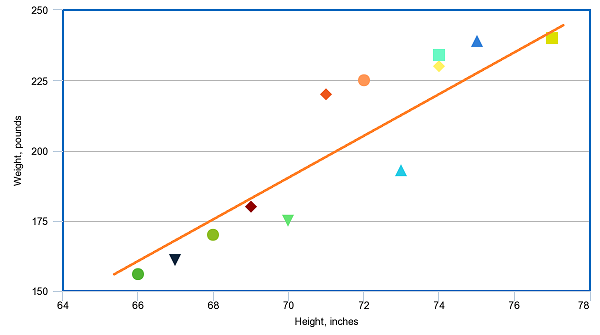 Scatter plot example with positive correlation