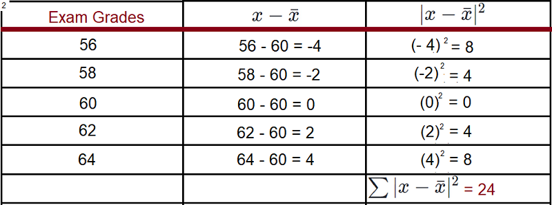 standard deviation table