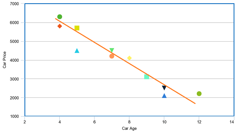 the scatter plot for example 2