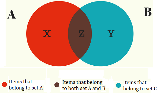 Venn Diagram Example - formula explanation