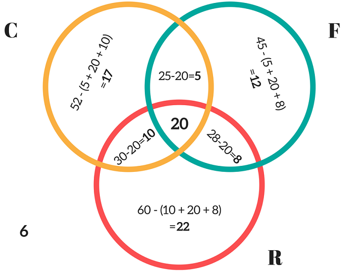 triple Venn diagram example