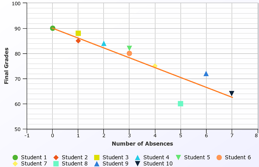 Bivariate Data Analysis Example 3 - absences against student grades