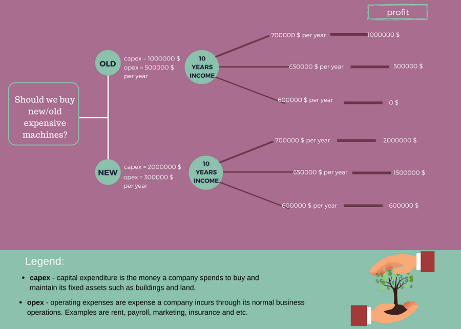 Financial Decision Tree Examples