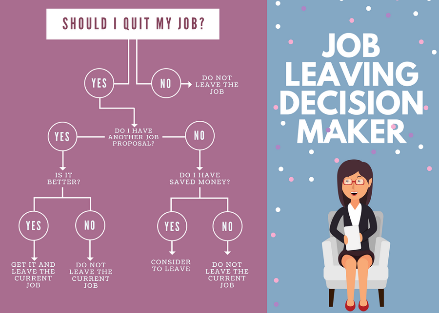 Job leaving Decision Tree Example