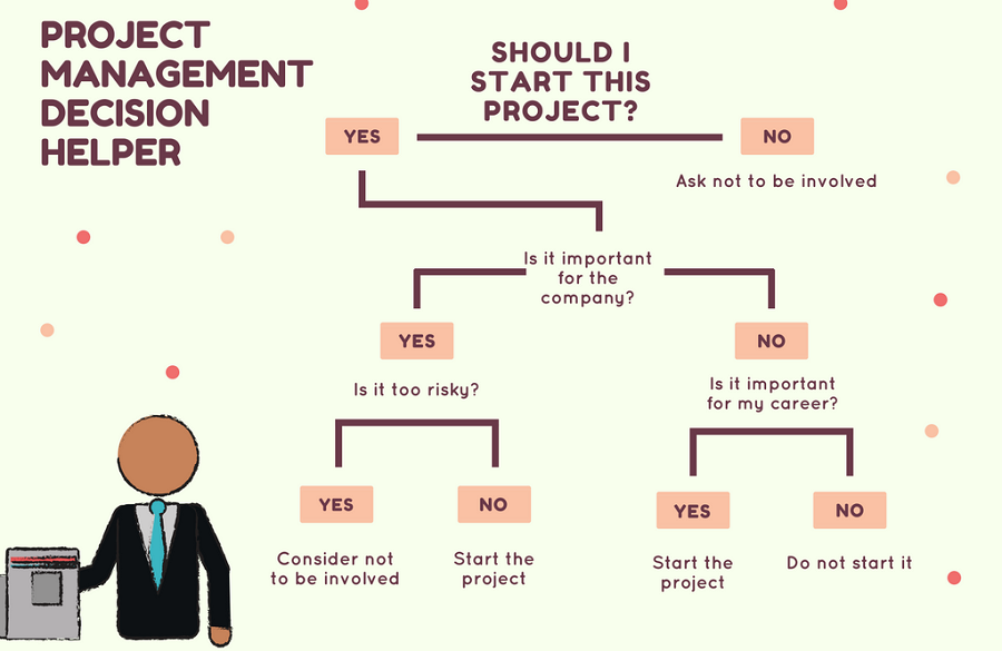 Project Management Decision Tree Examples