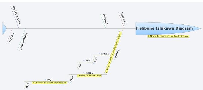 XMind Fishbone Diagram Software