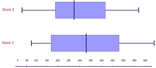 comparative double box and whisker plot examples
