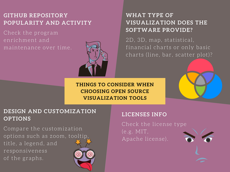 tips for choosing the best open source data visualization software - infographic