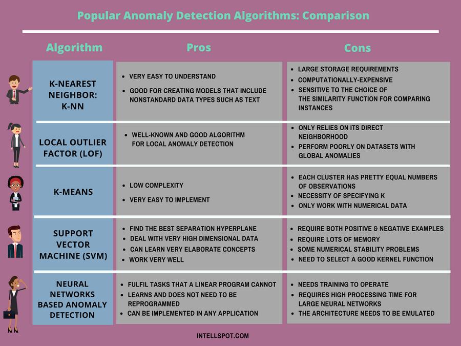 Anomaly Detection Algorithms Comparison Chart - Infographic