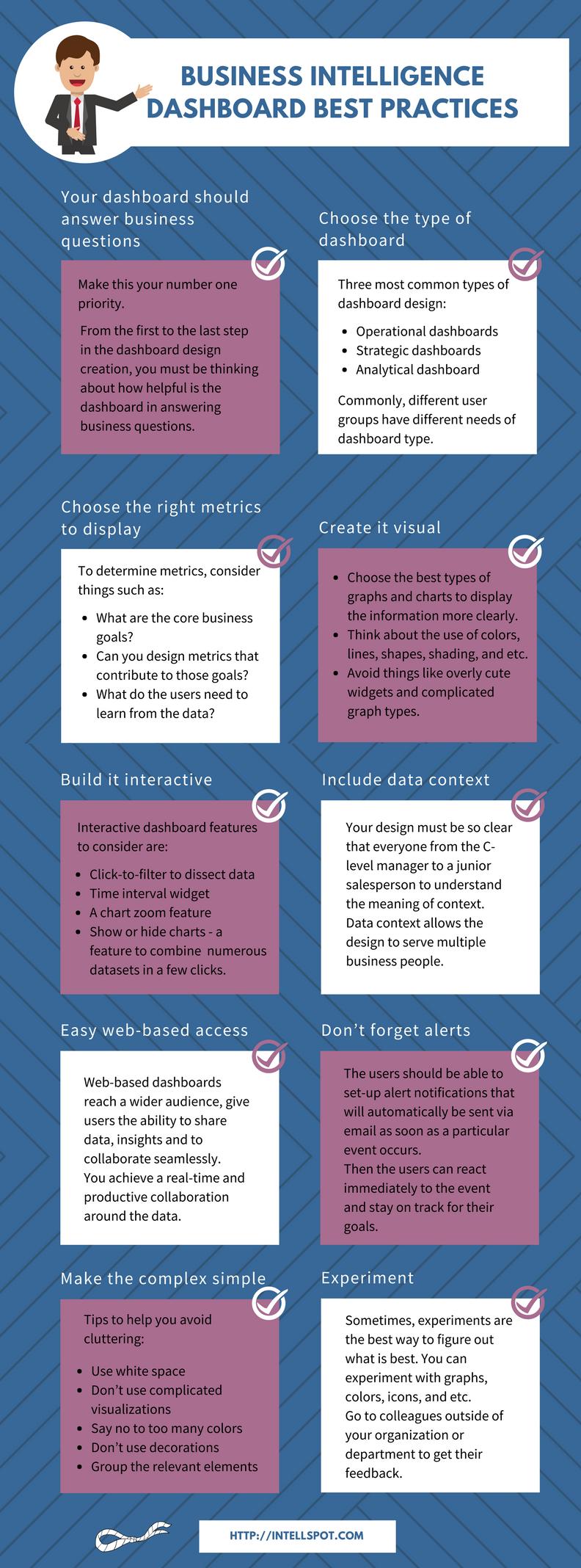 BI Dashboard Best Practices - Infographic