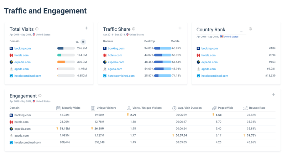 SimilarWeb.com - competitor monitoring software tool - screen shot