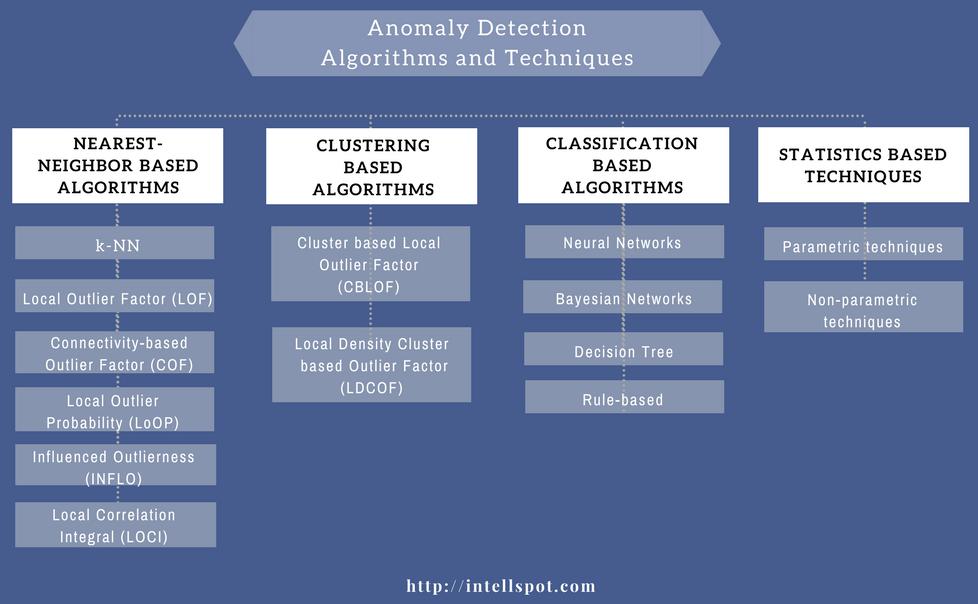 anomaly detection algorithms list