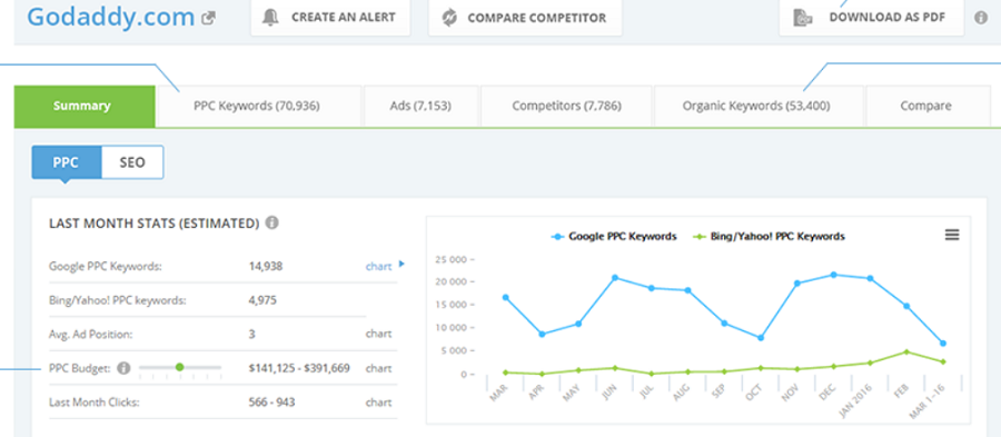 iSpionage - software tool for uncovering competitors conversion strategy