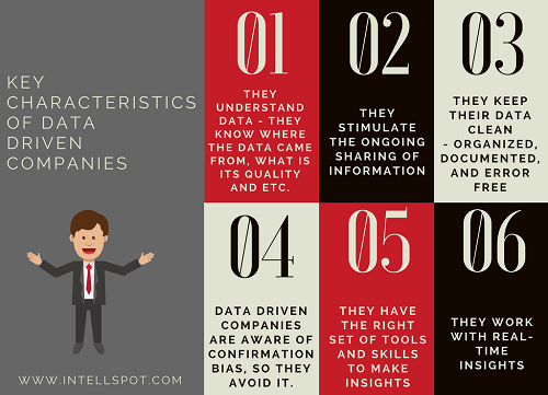 Characteristics of data driven companies - featured image