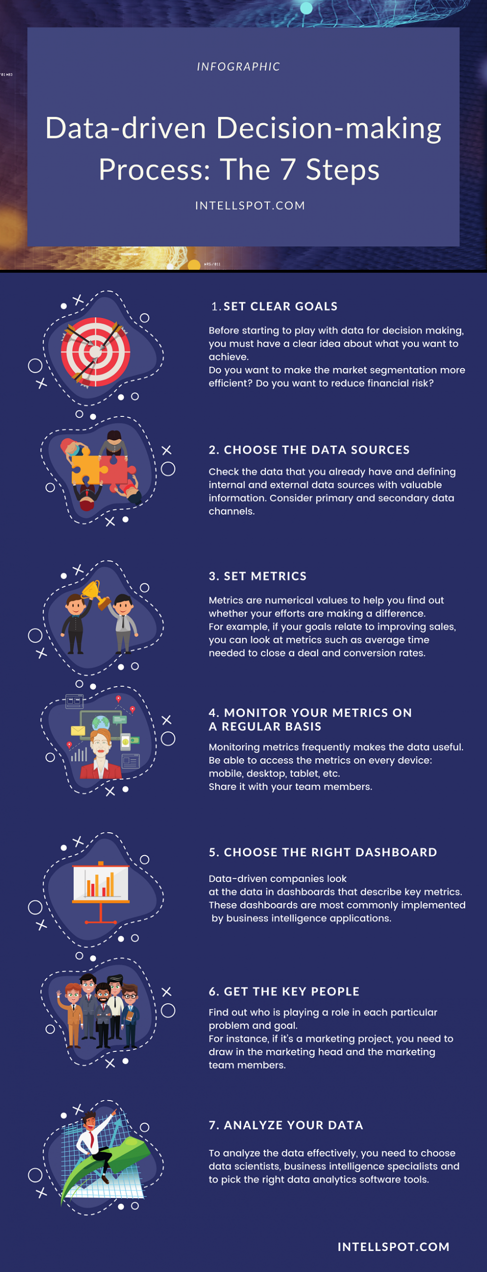 Data Driven Decision Making Process - Steps - Infographic