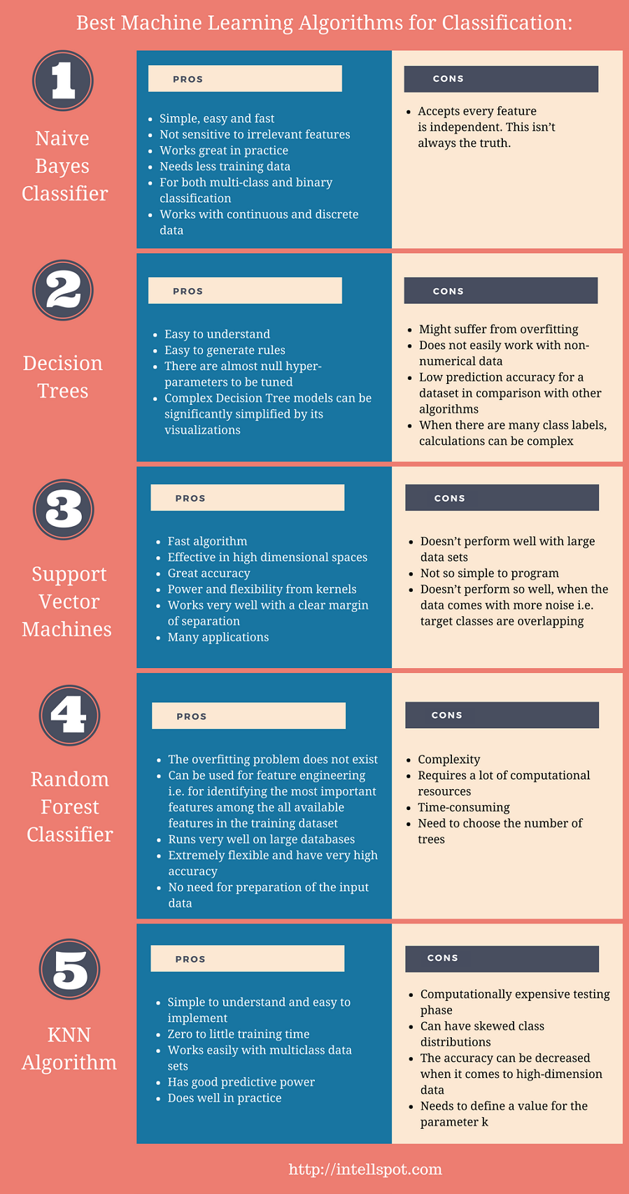 Machine Learning Classification Algorithms - infographic
