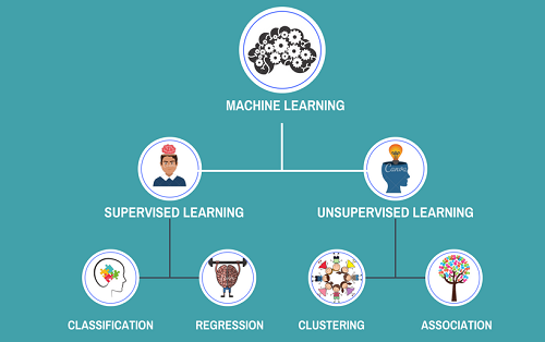 Supervised and Unsupervised Learning - featured image