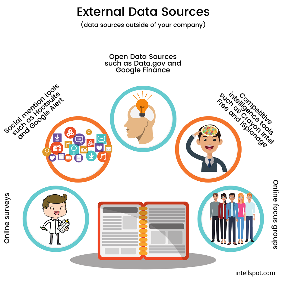 external data sources - infographic