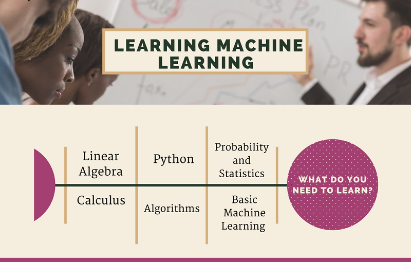 steps for learning Machine Learning