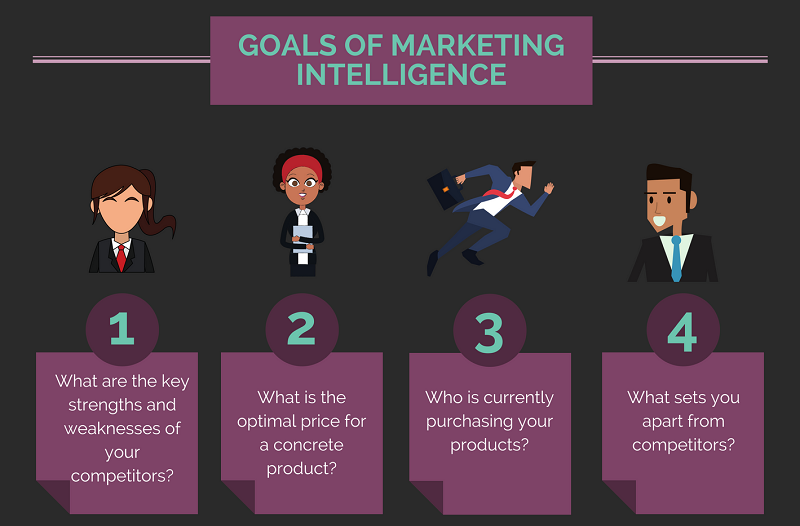 the goals of market intelligence - a short infographic