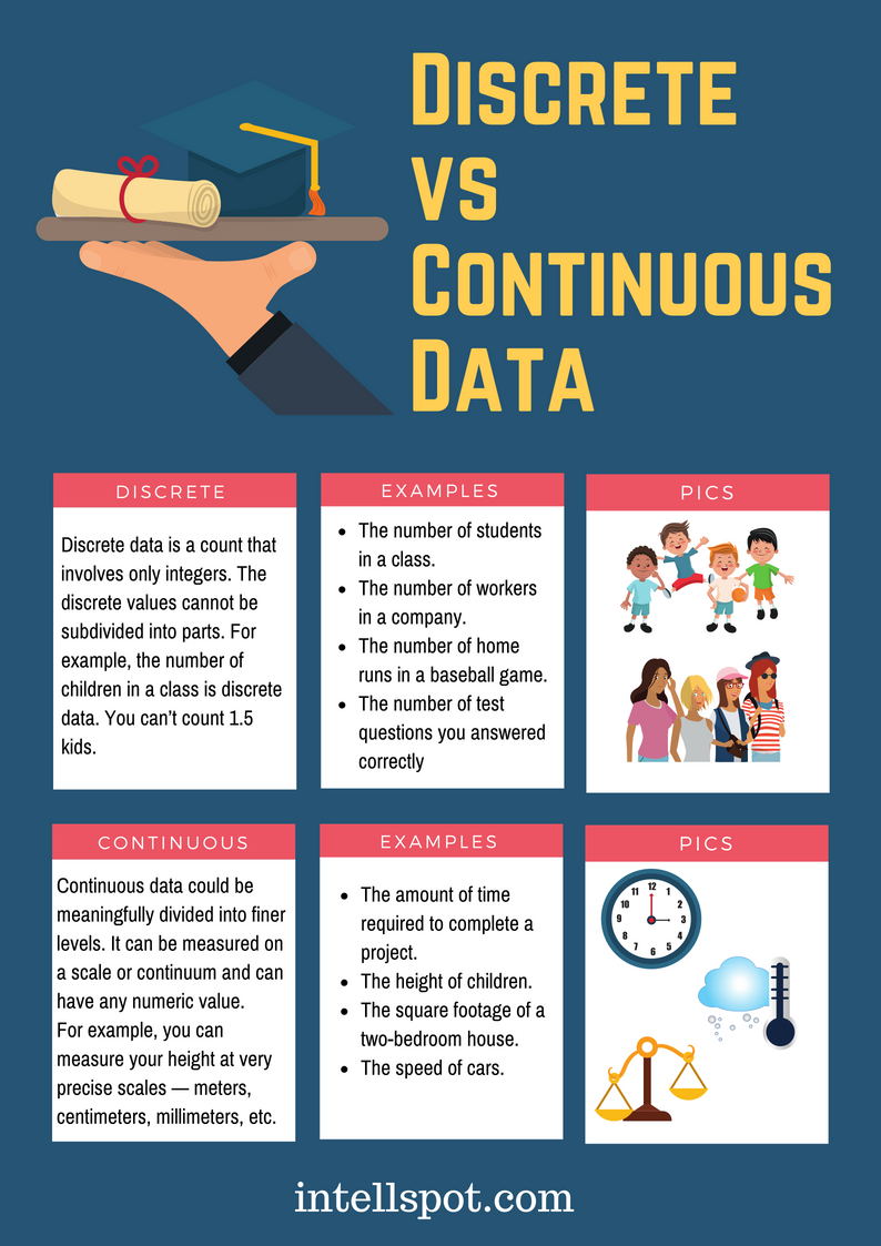 Discrete and Continuous Data - Examples