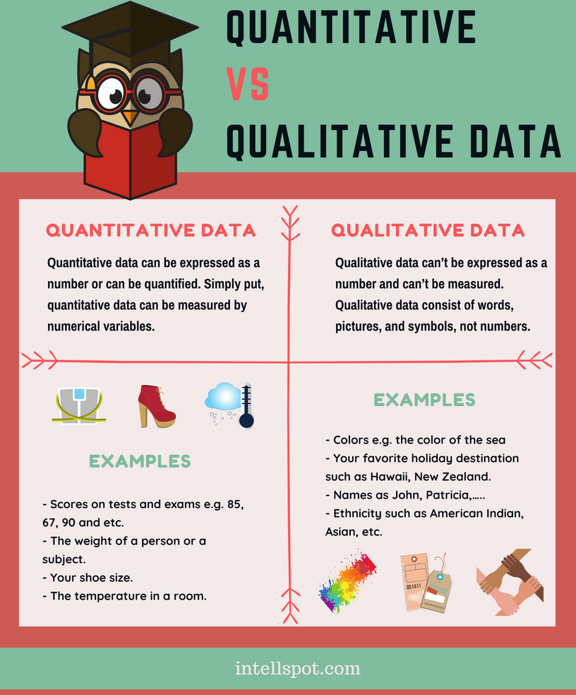 Is nominal, ordinal, & binary for quantitative data, qualitative.