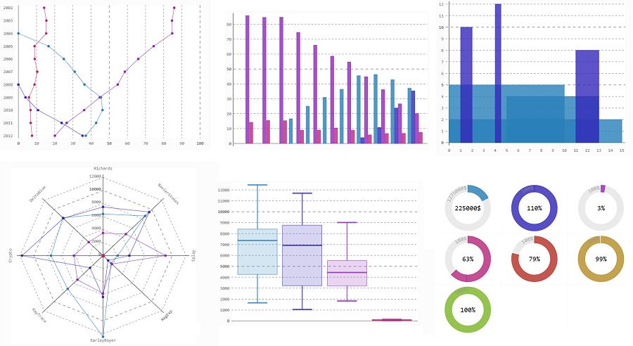 Pygal Python visualization library - print screen