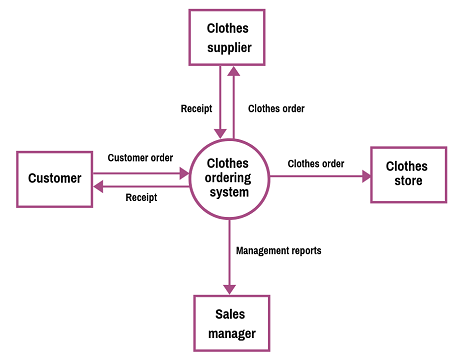 Data Flow Diagram Examples - featured image