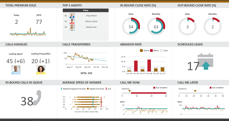 Dundas BI data dashboard example