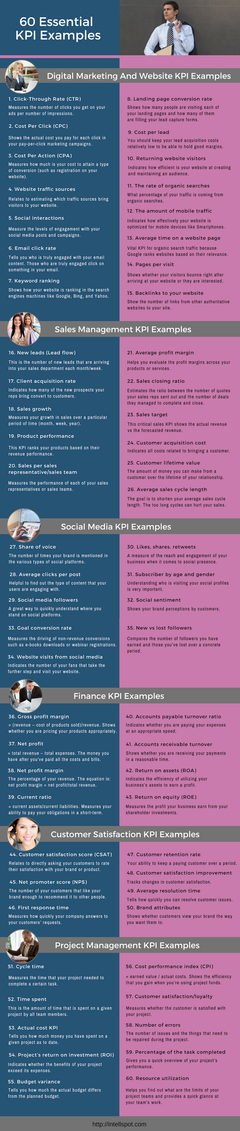 KPI examples - infographic