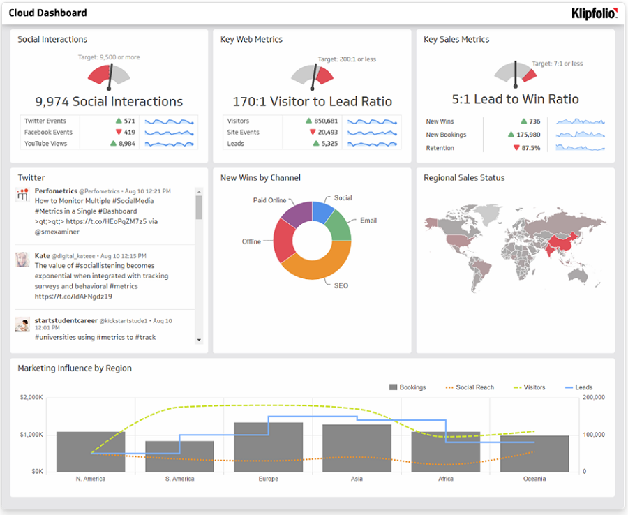 Klipfolio business data dashboard example