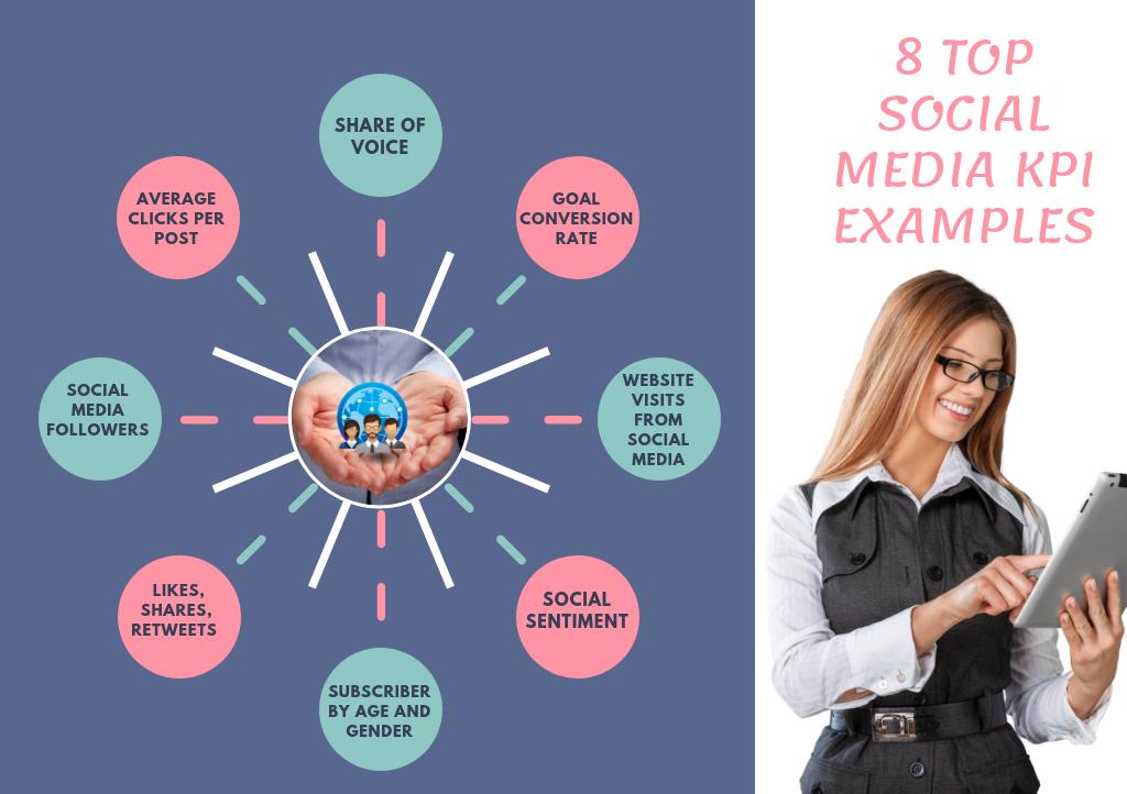 Social Media KPI Examples - infographic