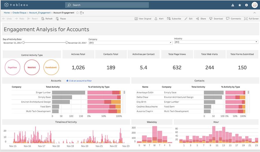 Tableau dashboard screen shot