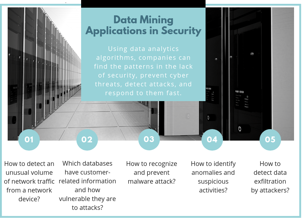 Data Mining Applications in Security - infographic
