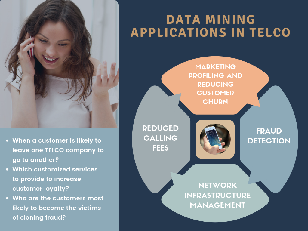 Data Mining Applications in Telecommunications - an infographic