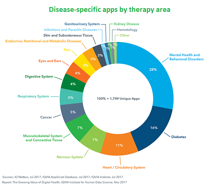 digital health research data presentation example by Iqvia