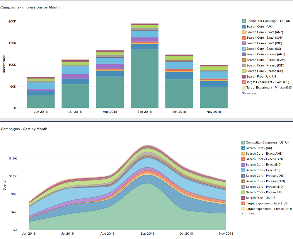 stacked bar chart example by Zoho Project