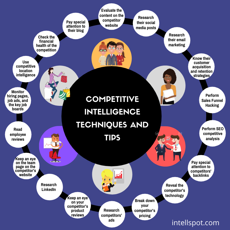 Competitive intelligence techniques and tips - infographic