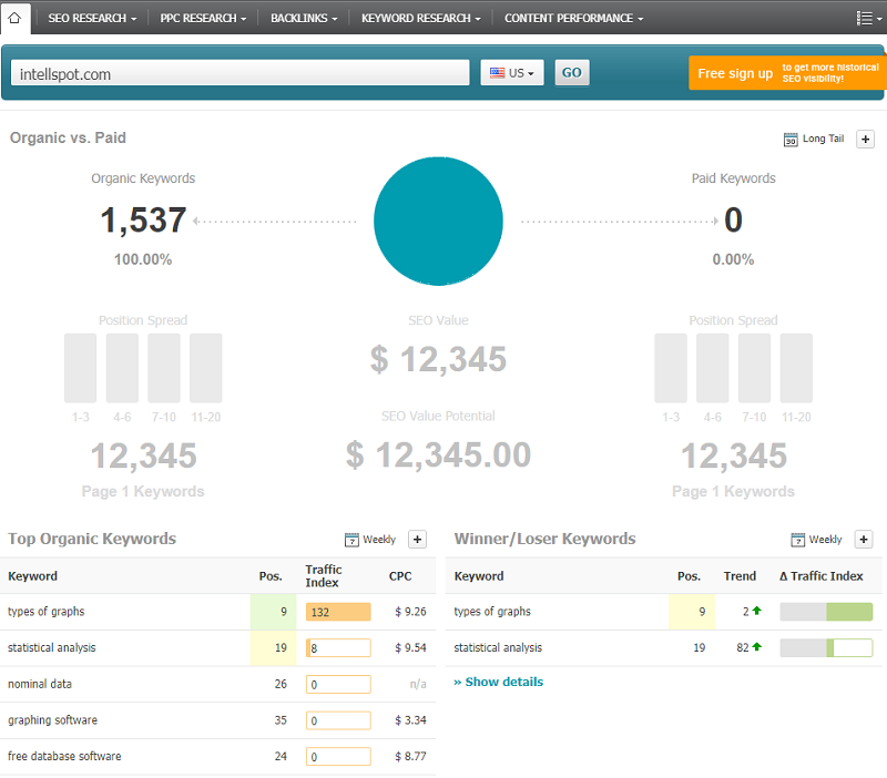 Searchmetrics - one of the best free online competitor analysis tools