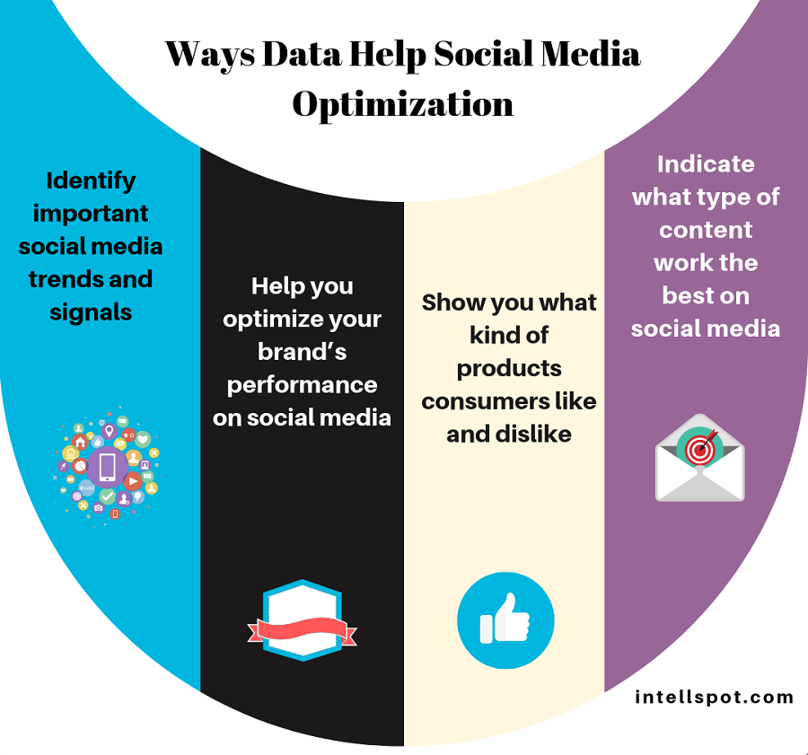 Ways Data Help Social Media Optimization - a short infographic