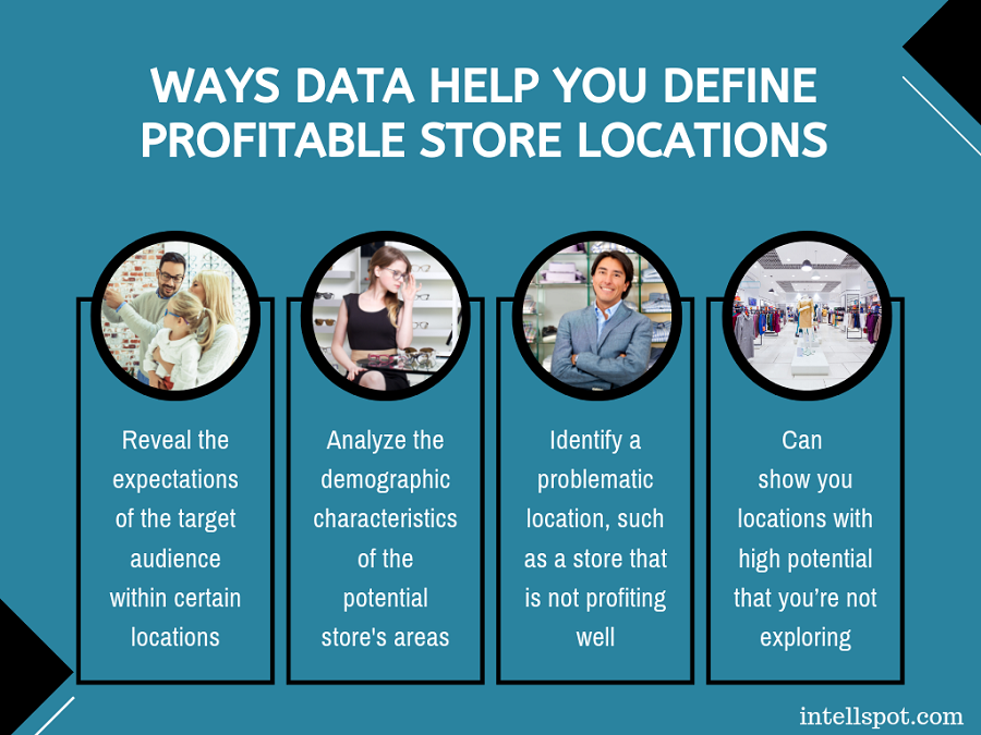 Ways Data Help You Define Profitable Store Locations - a short infographic